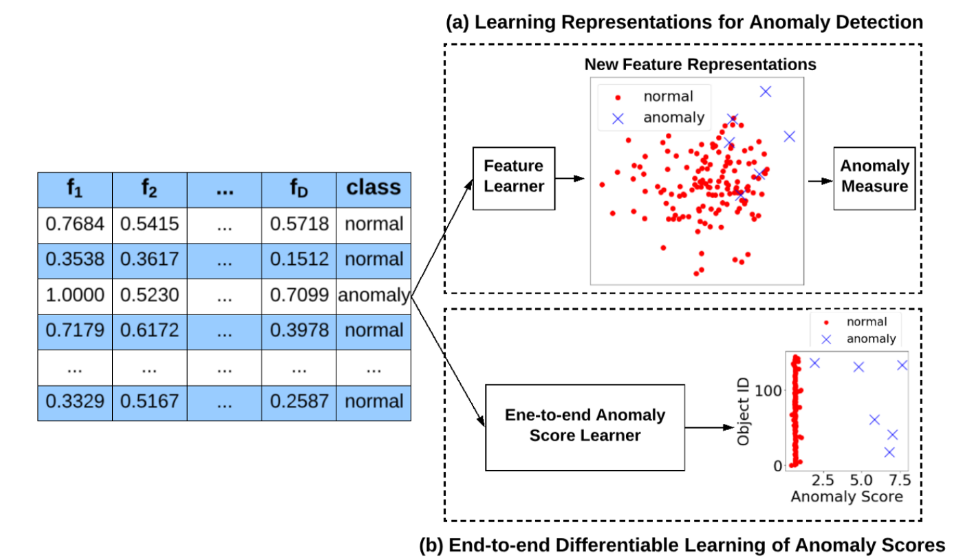 Representation learning-focused approach vs. end-to-end anomaly detection approach